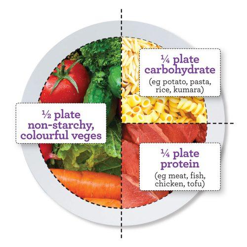 Health balanced plate diagram